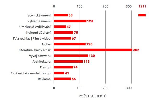 Počet subjektů v kreativních odvětvích